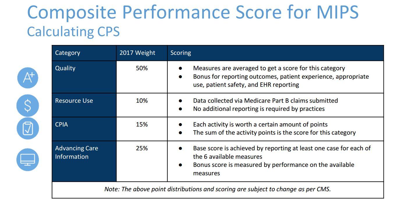 Composite Performace Score for MIPS